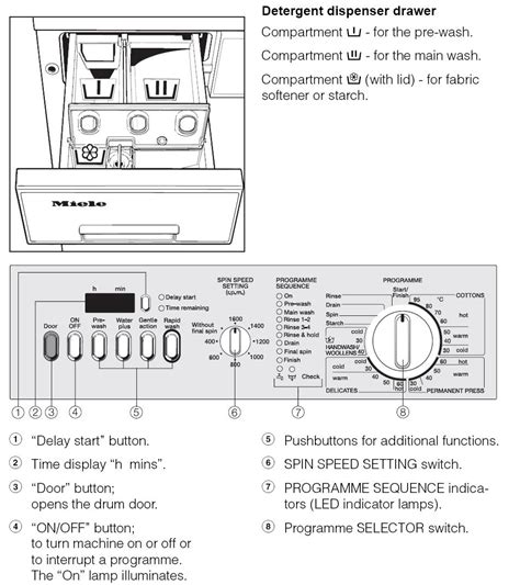washing machine drawer symbols bosch re operating a miele t1565 touchtronic
