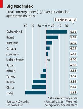 The Economists 2006 Big Mac Index by Big Mac Index The Economist