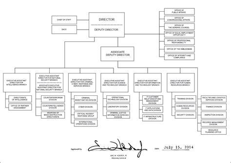 Home Based Design Jobs Philippines file fbi organizational chart 2014 jpg wikimedia commons