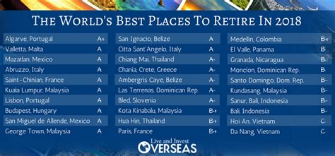 the world s 12 best places to live or retire in 2016 the world s best places to retire in 2018 live and