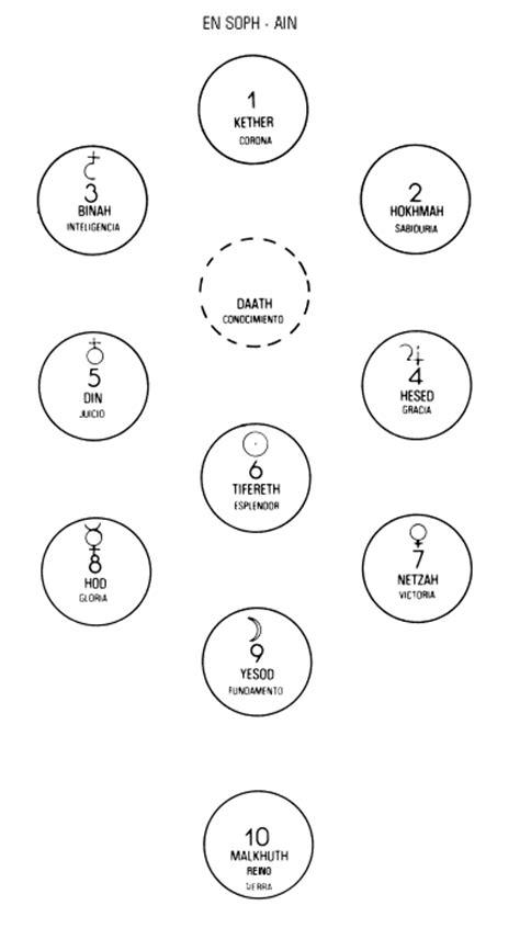 imagenes del arbol de la vida kabalistico diagrama del arbol de la vida sefir 243 tico i