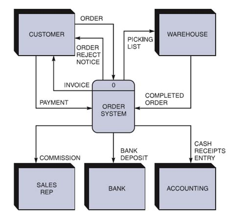 create context diagram solved create a context level diagram for a credit card c