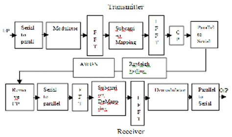 Ber Snr Papr Analysis For Multiple Accesses In Lte