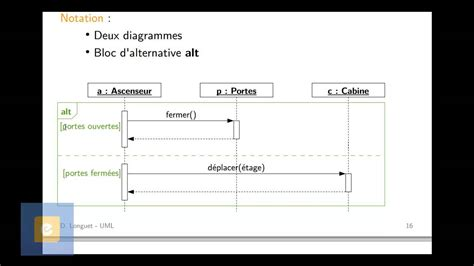 diagramme uml de séquence diagramme de s 233 quence 2