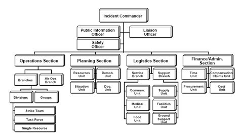 Incident Command System Wikipedia Incident Command System Chart Template