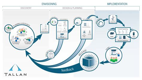 ux process diagram the ux process tallan s