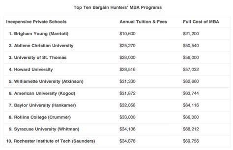 Average Cost Mba by Harvard Mba Essay How Much Does It Cost Websitereports45