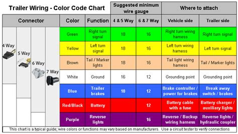 dodge ram trailer wiring color code free wiring