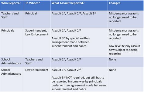 Sexual Assault On College Cuses Research Paper by Education Exchange Corps School Assault Reporting Requirements For School Districts