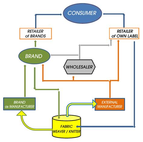 Of Nebraska Mba Supply Chain by The Supply Chain Producer To Consumer