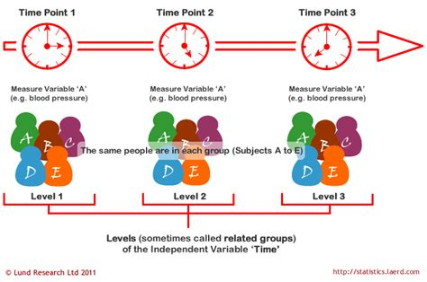 group layout meaning repeated measures anova understanding a repeated