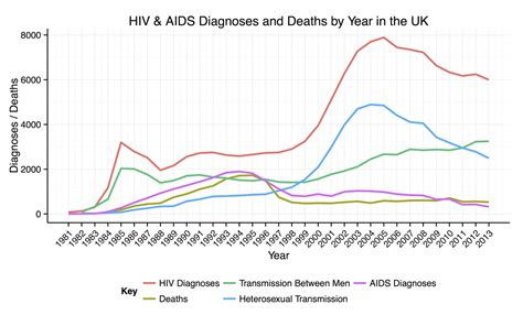 aids in new york the five years hiv aids in the united kingdom