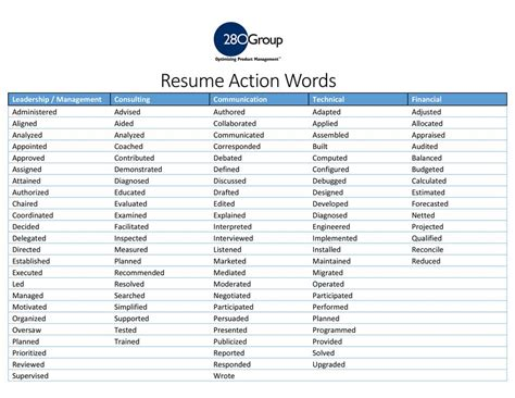 Best Words For Resumes by Product Management Resume Action Words And Keywords List