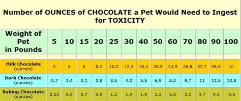 how much chocolate is toxic to dogs treat toxicities chocolate toxicity chart for dogs 651x276px 32633