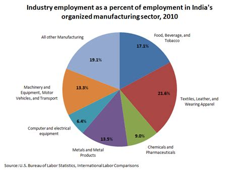 Mba Employment Statistics In India by India S Organized Manufacturing Sector U S Bureau Of
