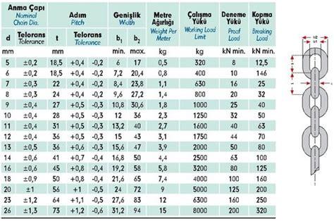 tekne zincir din 766 kalibre zincir edda 199 elik halat
