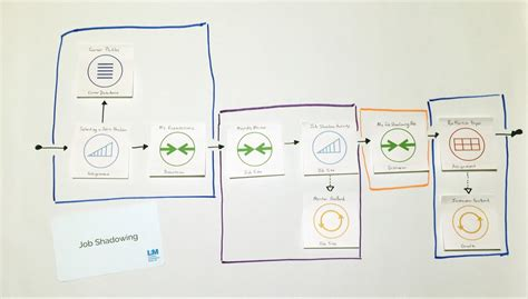 analog layout jobs in wipro pushing the envelope in education innovation lucidchart blog