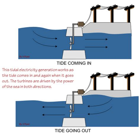 tidal power generating methods of electricity