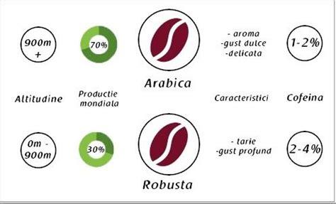Cafea arabica vs cafea robusta   Blog EspressoCafe.ro