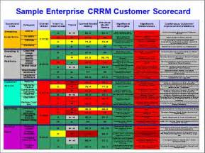 customer service metrics template customer scorecard template stevenjeffes social media