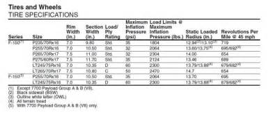 Ford Truck Tire Size Chart Largest Size Tire On Stock 06 F 150 Autos Weblog