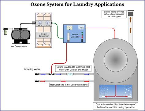 laundry system ozone equipment manufacturer and ozone system integrators