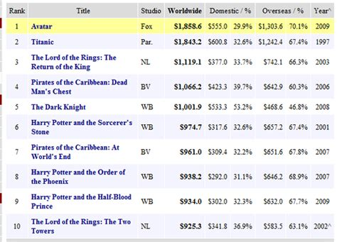 Box Office Mojo by Avatar Cuppacafe