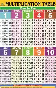 multiplication table 1 to 10 everest map