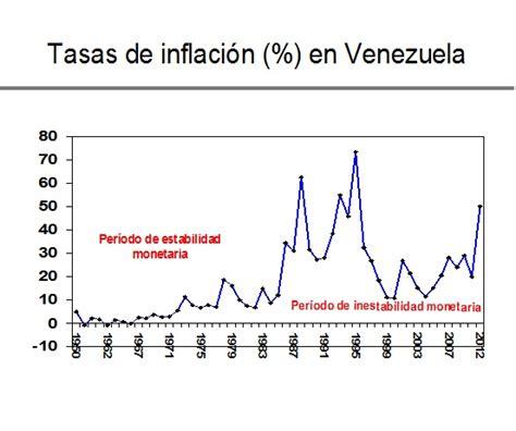 2016 inflacion en venezuela inflacion en venezuela newhairstylesformen2014 com