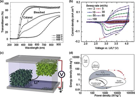 supercapacitors wiley anodic electrochromism nickel oxides and special vanadium pentoxide