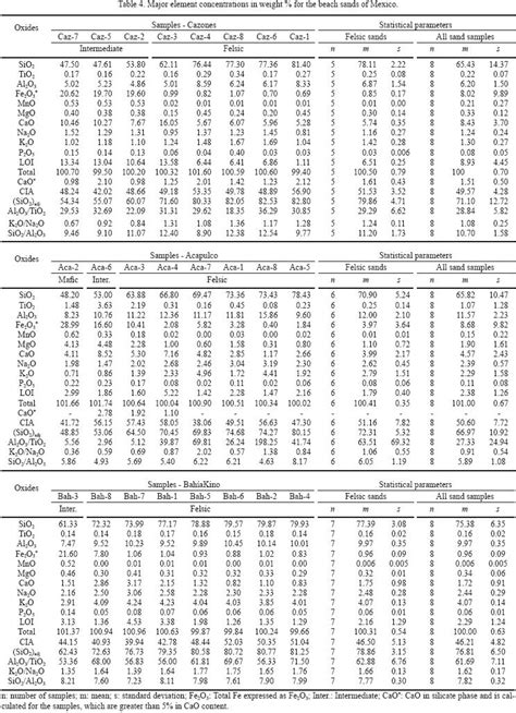 95 confidence interval table images frompo