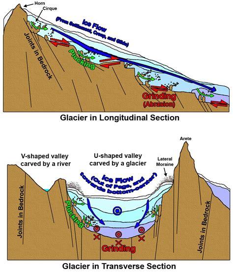 erosion diagram diagram of glacial erosion photos diagrams topos
