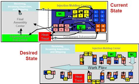 layout design in production and operation management m dc facility layout