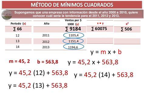 metodo de minimos cuadrados ejemplos resueltos m 233 todo de m 237 nimos cuadrados