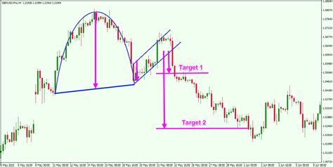 cup and handle pattern in forex picture trading the cup and handle chart pattern for maximum profit