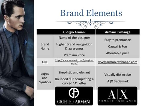 Stylish Mind Deals Kohls Armani Exchange Spiegel And Outfitters by Warwick Business School Global Branding Presentation