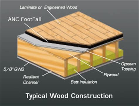 Wood Floor Underlay How To Choose A Hardwood Floor Underlayment
