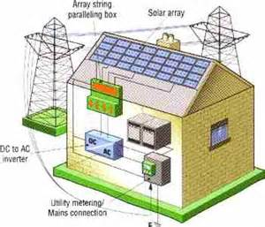 home solar panel wiring diagram how to solar power your home