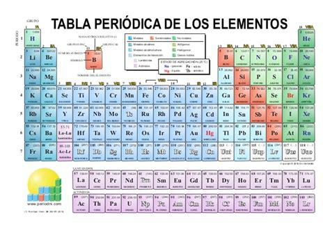 tabla peridica tabla periodica color