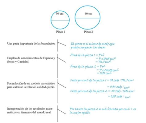 preguntas de si o no con respuesta preguntas pisa 2012 32 ejemplos de matem 225 ticas lectura y