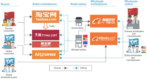 alibaba group fostering an e commerce ecosystem 알리바바 alibaba 를 말하다 vertical platform