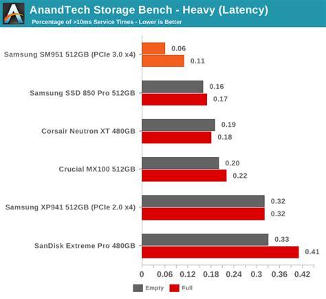 anandtech com bench anandtech storage bench heavy samsung sm951 512gb