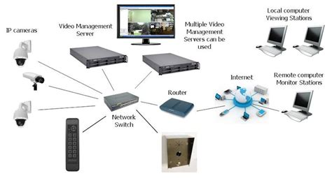 ip systems intercoms for ip systems kintronics