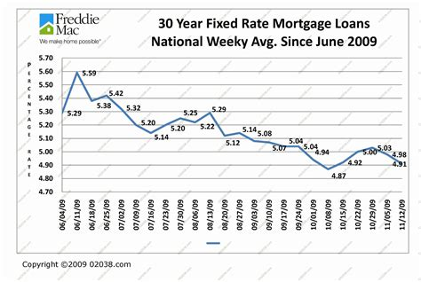 mortgage interest rates remain low 02038