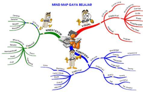 pengertian dan cara membuat mind map mindmap modalitas gaya belajar