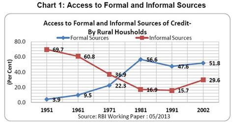 Difference Between Formal And Informal Credit In India Financial Inclusion In India Vikaspedia