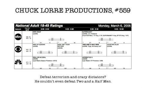 Chuck Lorre Vanity Cards Censored by Big Theory Vanity Card Bashes Apprentice Ratings Indiewire