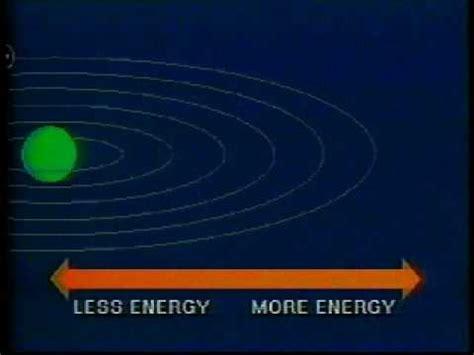 Kimia Kuantum Dasar 4 teori atom niels bohr trisetiani