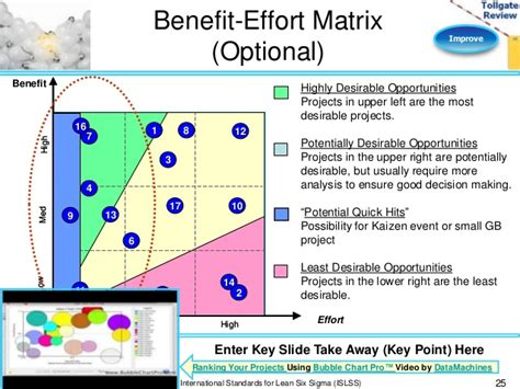 Cost Benefit Analysis Template Excel Template Business Effort Vs Impact Matrix Excel Template