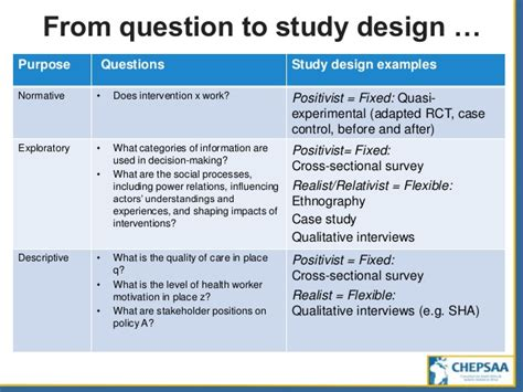 design questions study design from questions to projects